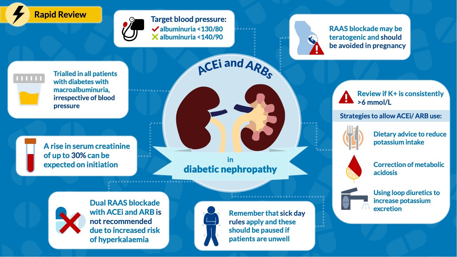 ACE & ARB in Diabetic Kidney Disease